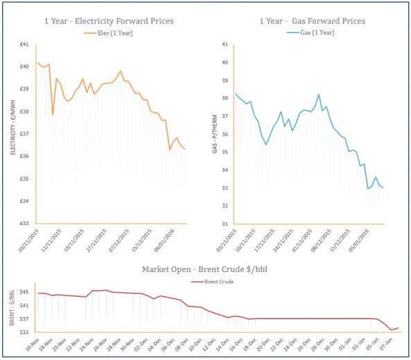 energy price graph - 08-01-2016