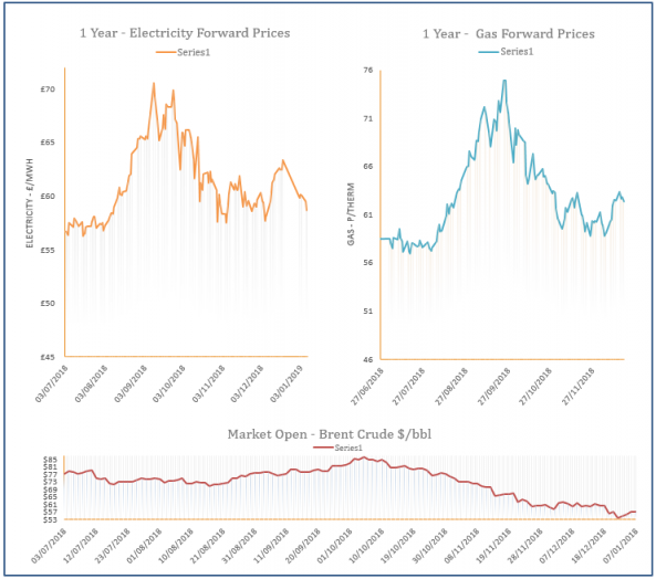 energy price graph - 08-01-2019