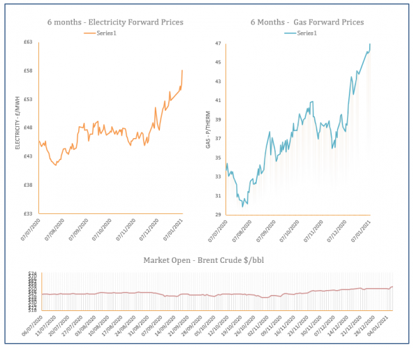 energy price graph - 08-01-2021