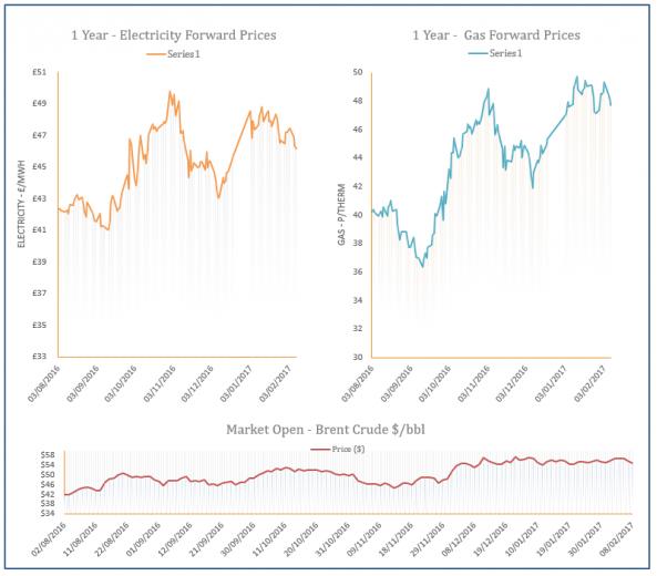 energy price graph - 08-02-2017