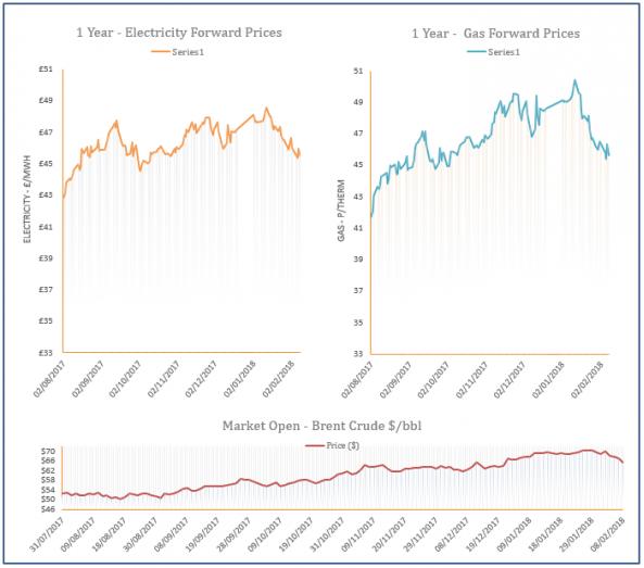 energy price graph - 08-02-2018