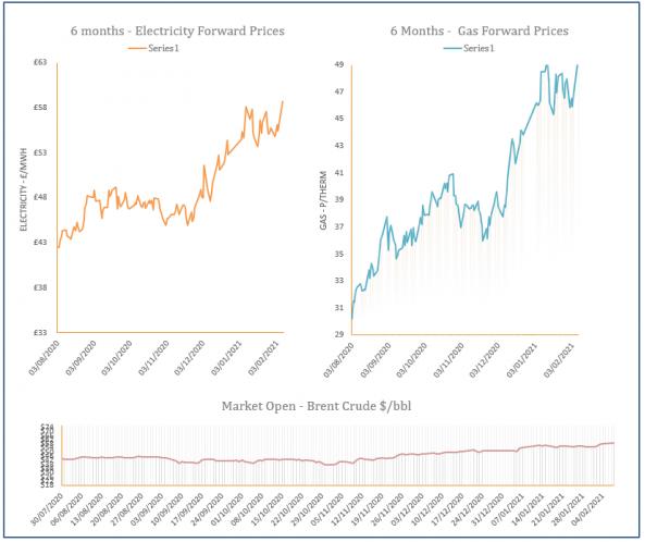 energy price graph - 08-02-2021