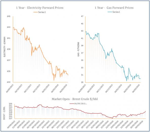 energy price graph - 08-03-2016