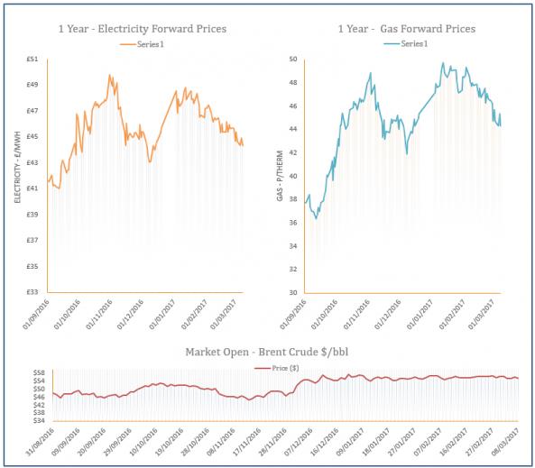 energy price graph - 08-03-2017