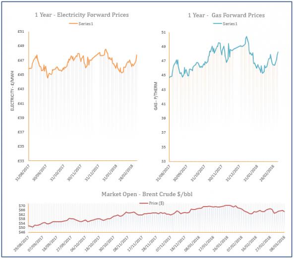 energy price graph - 08-03-2018
