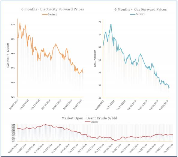 energy price graph - 08-03-2019