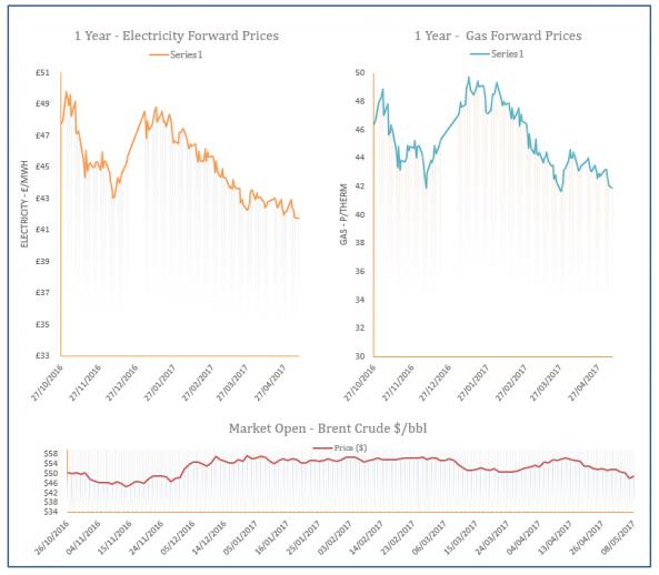Energy Price Graph - 08-05-2017