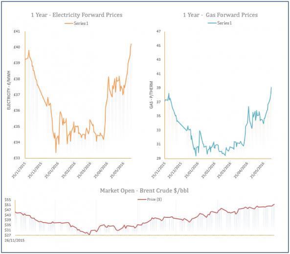 energy price graph - 08-06-2016