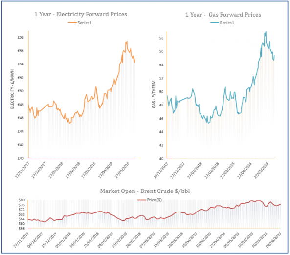 energy price graph - 08-06-2018
