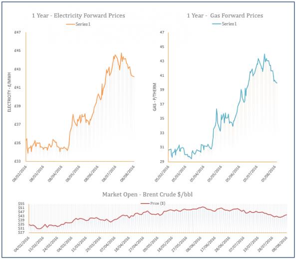 energy price graph - 08-08-2016