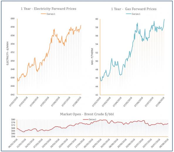 energy price graph - 08-08-2018