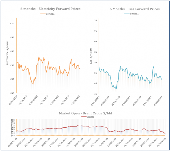 energy price graph - 08-08-2019