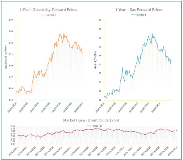 energy price graph - 08-09-2016