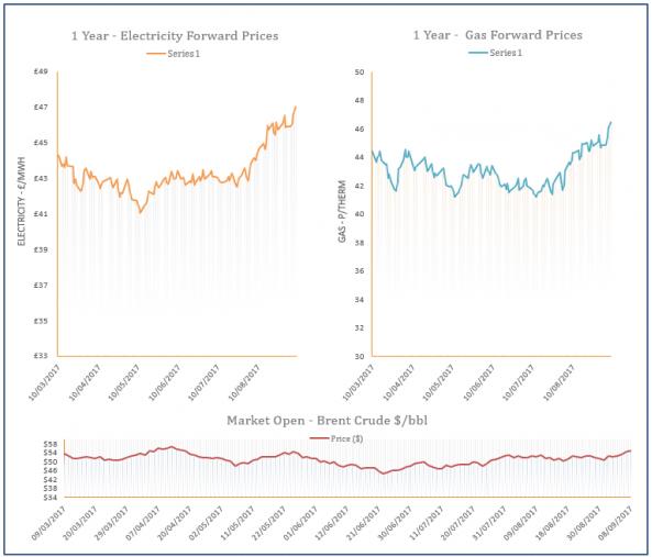 energy price graph - 08-09-2017