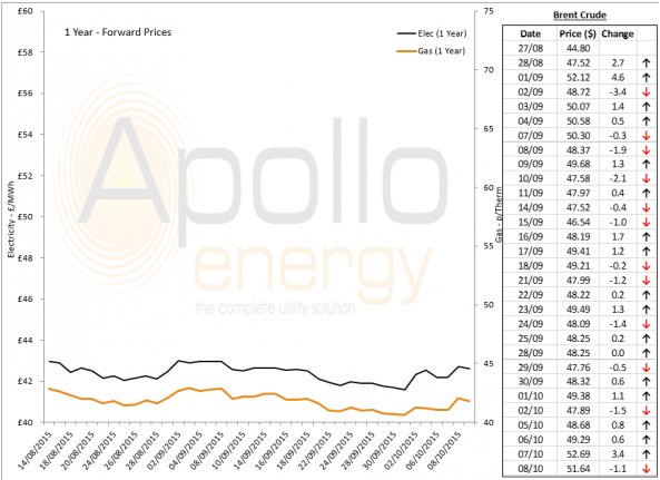 Energy Market Analysis - 08-10-2015