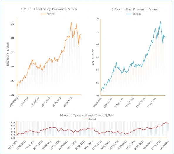 energy price graph - 08-10-2018