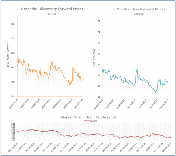 energy price graph - 08-10-2019