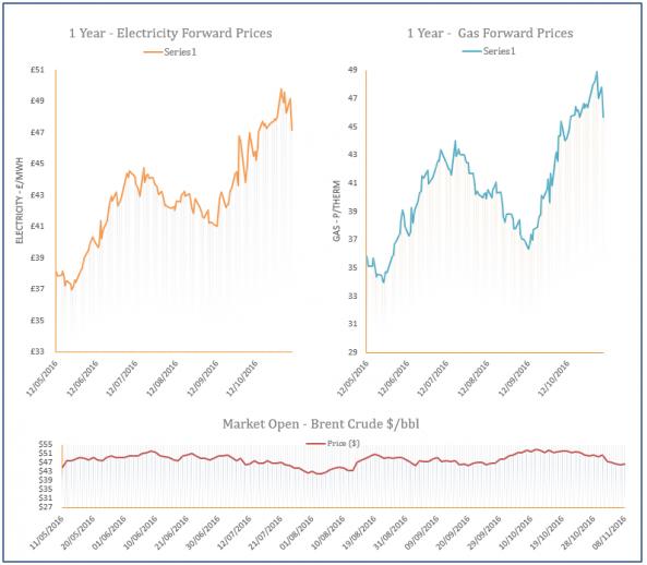 energy price graph - 08-11-2016