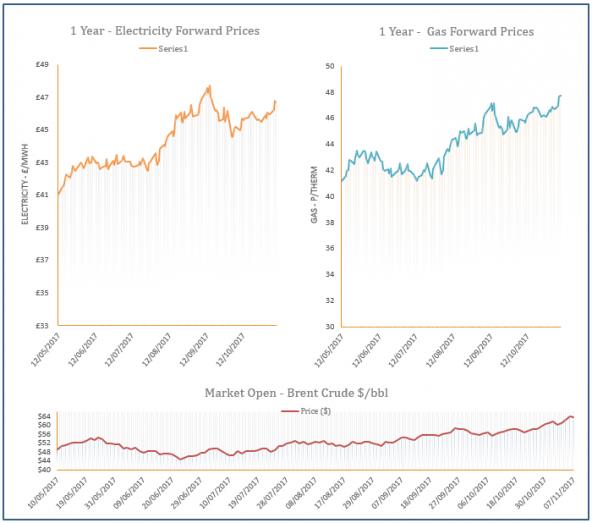 energy price graph - 08-11-2017