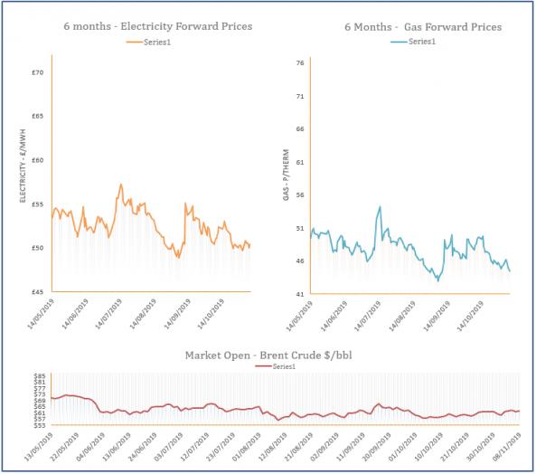 energy price graph - 08-11-2019