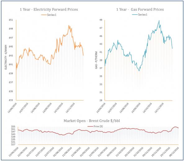 energy price graph - 08-12-2016
