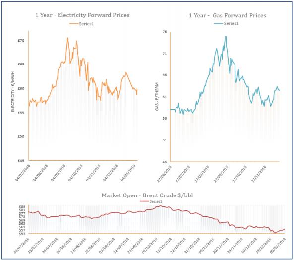 energy price graph - 09-01-2019