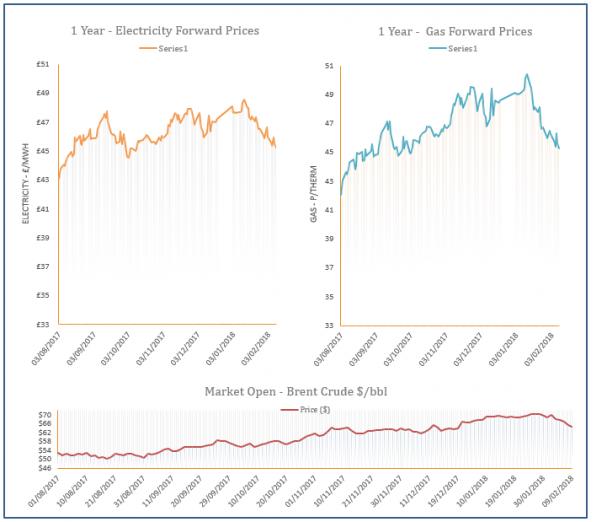 energy price graph - 09-02-2018
