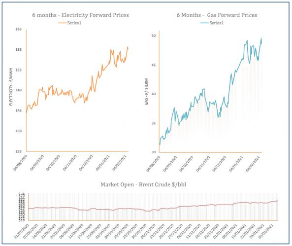 energy price graph - 09-02-2021