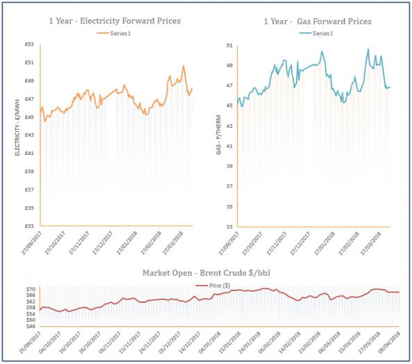 energy price graph - 09-04-2018