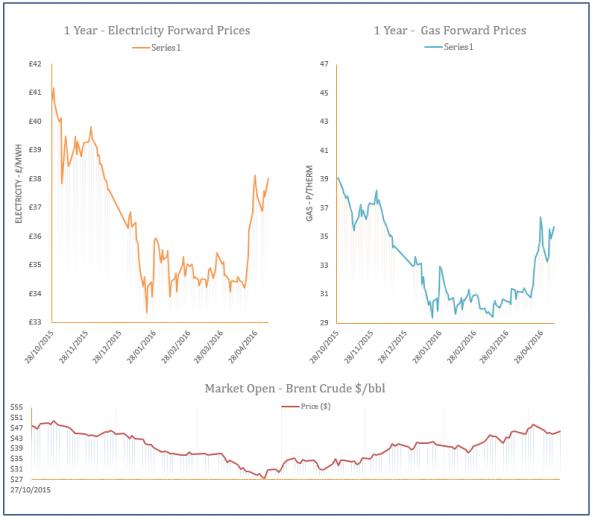 energy price graph - 09-05-2016