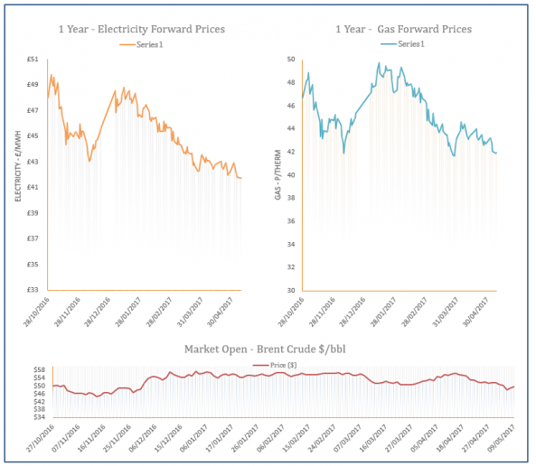 Energy Price Graph - 09-05-2017