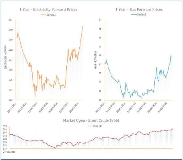 energy price graph - 09-06-2016