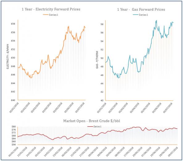 energy price graph - 09-07-2018