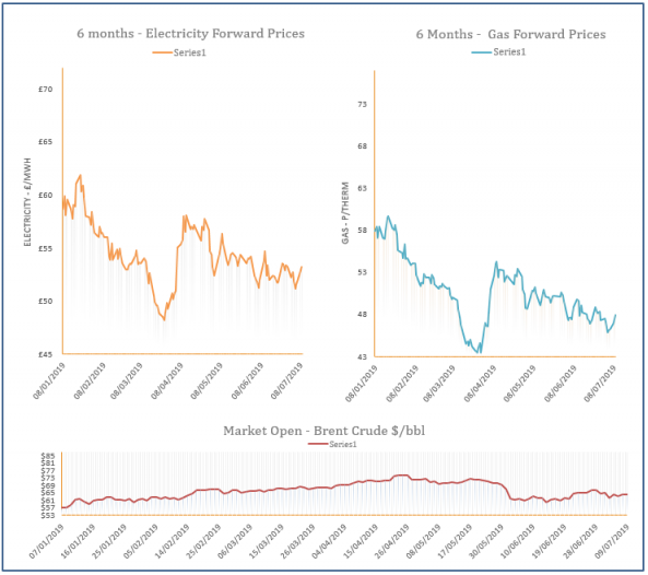 energy price graph - 09-07-2019
