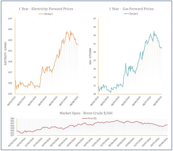 energy price graph - 09-08-2016