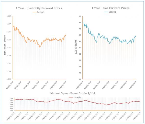 energy price graph - 09-08-2017
