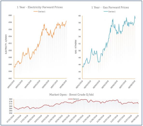 energy price graph - 09-08-2018