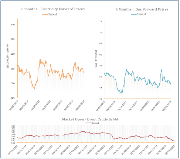 energy price graph - 09-08-2019