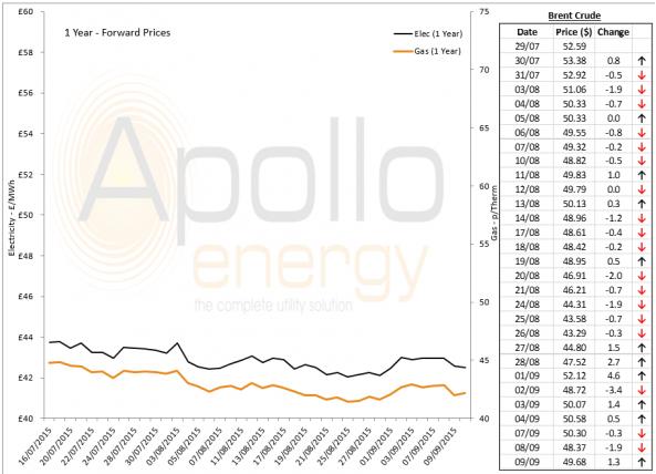 Energy Market Analysis - 09-09-2015