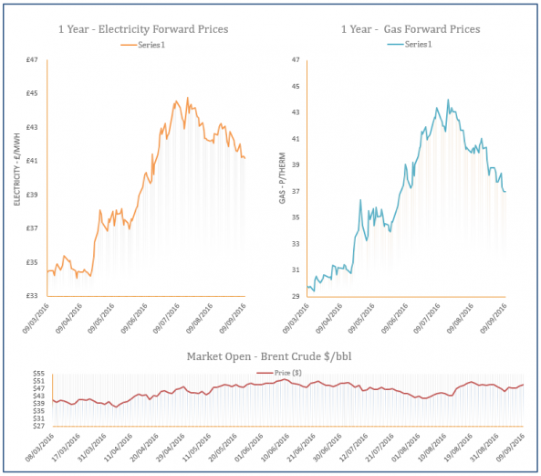 energy price graph - 09-09-2016