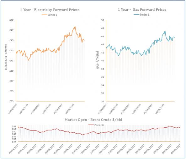 energy price graph - 09-10-2017