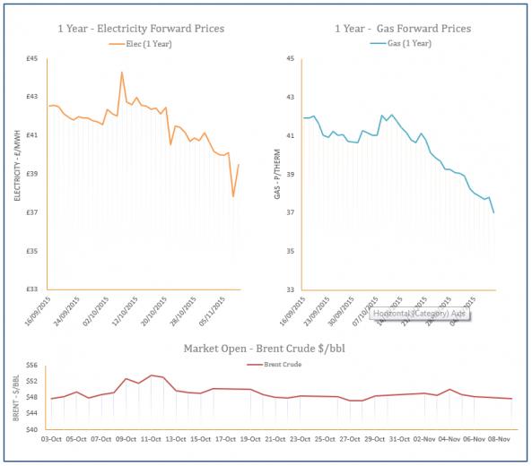 energy price graph - 09-11-2015