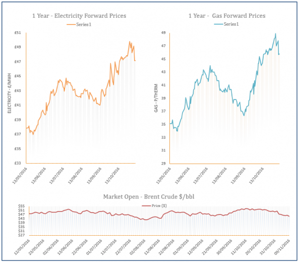 energy price graph - 09-11-2016