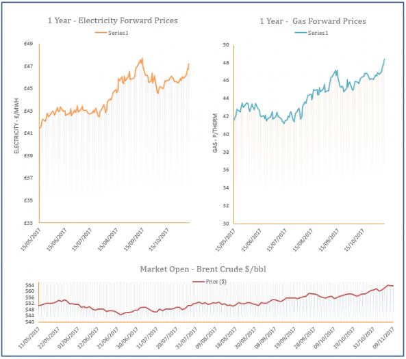 energy price graph - 09-11-2017