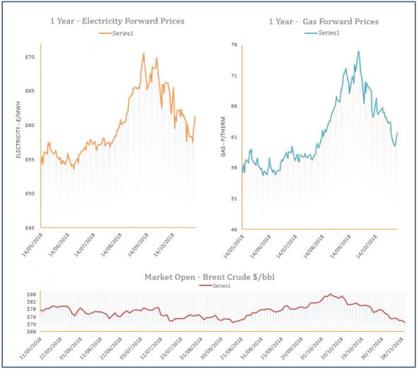 energy price graph 09-11-2018