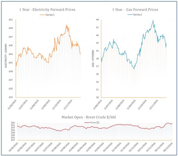 energy price graph - 09-12-2016