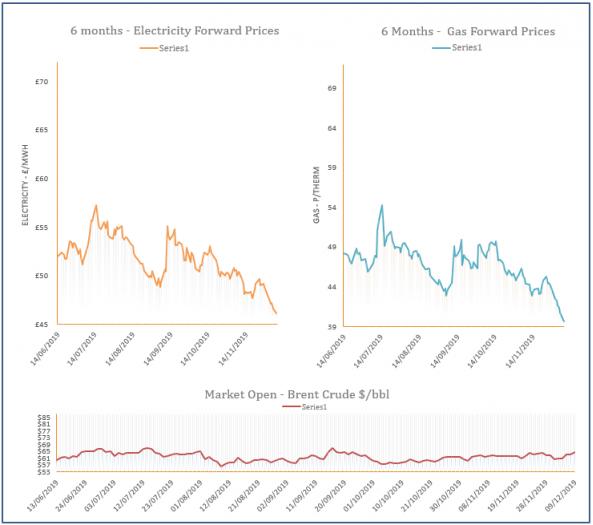 energy price graph - 09-12-2019