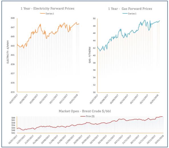 energy price graph - 10-01-2018