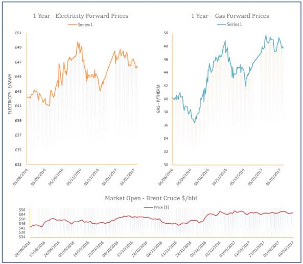 energy price graph - 10-02-2017