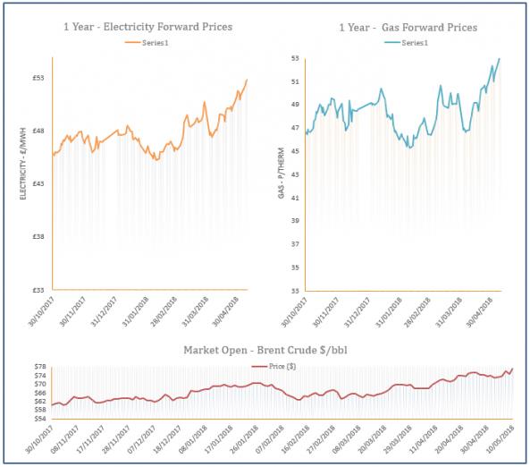 energy price graph - 10-05-2018